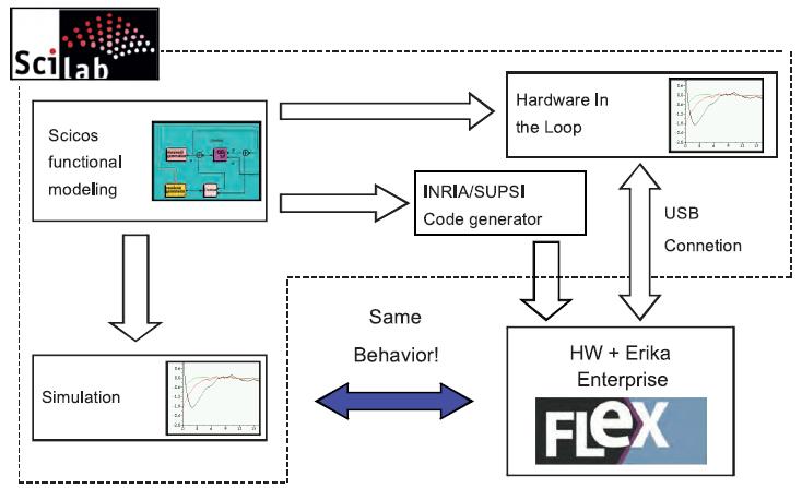 Figura .1 Il flusso di fast prototyping con Scilab/Scicos e la scheda FLEX