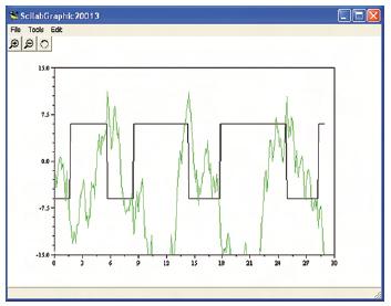 Figura 6. Il risultato grafico di una simulazione Scicos