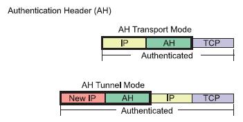 Figura 2. L'IP AH nelle due accezioni Transport e Tunnel Mode