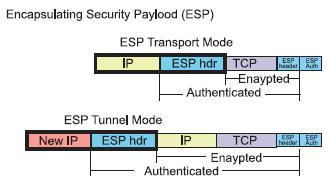 Figura 3. L'IP ESP nelle due accezioni Transport e Tunnel Mode