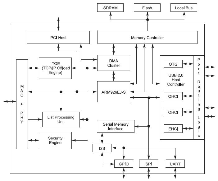 Figura 1. L'architettura interna del controllore MCS8140