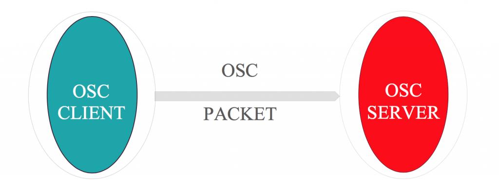 Scambio di pacchetti OSC