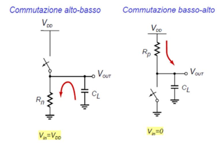 Risposta dinamica con modello ad interruttori.
