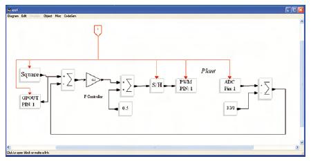 Figura 5. Sottosistema Scicos con una serie di semplici acquisizioni, controlli ed attuazioni