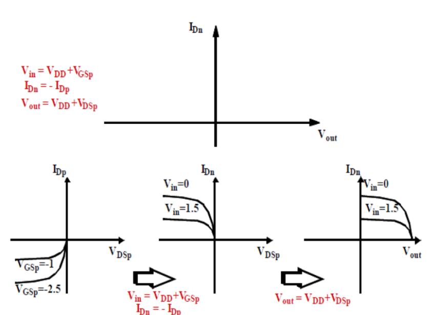Trasformazione curve correnti tensioni PMOS nel nuovo sistema di coordinate.