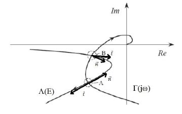 Verifica stabilità dell'oscillazione.