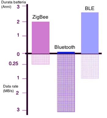 Figura 1: Confronto tra ZigBee e Bluetooth