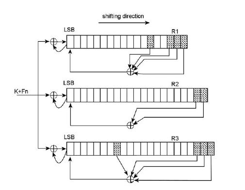 Figura 1: fase di inizializzazione.