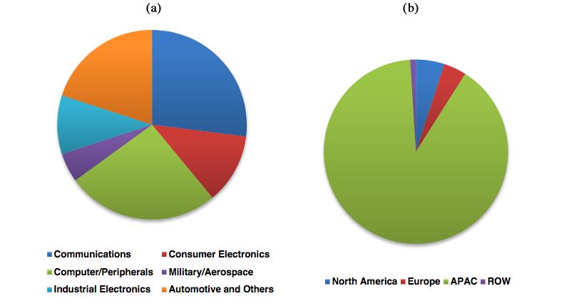 Figura 1: mercato PCB in funzione delle applicazioni (a) e del settore geografico (b)