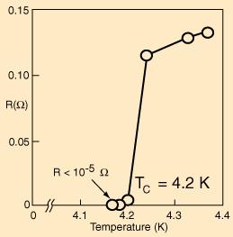 Figura 1: transizione superconduttiva del Mercurio