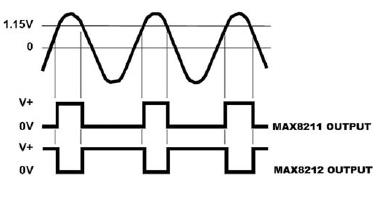 Figura 7: risposta del Voltage Level Detector con soglia a 1,15V.