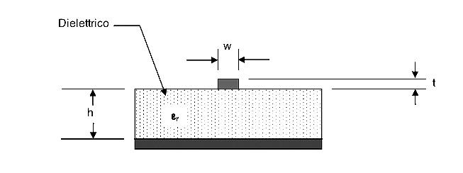 Figura 1: schema generale di una microstrip PCB