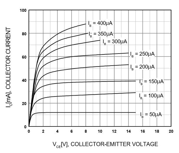 Figura 2: Le curve caratteristiche del transistor BC547.
