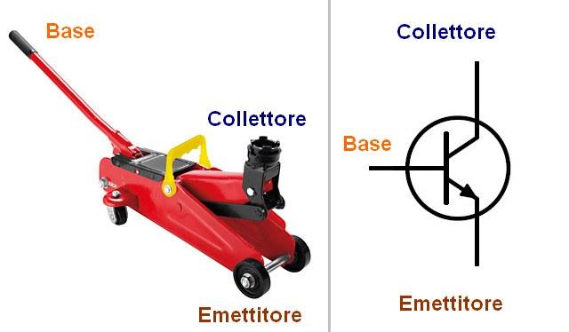 Figura 3: Il paragone di un transistor ad un cric per automobile.