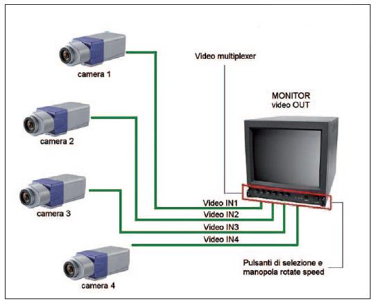 Figura 1: schema generale di un impianto Video-Composito Multiplexer.
