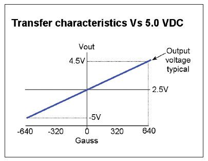 Figura 7: Tipica caratteristica di uscita del sensore SS490