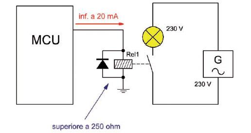 Figura 6: un microcontrollore pilota una lampada in AC a 230 V utilizzando un Relè (senza transistor).