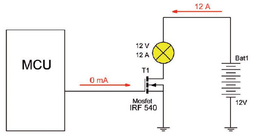 Figura 4: un microcontrollore pilota una lampada ad incandescenza di ben 12 A tramite un Mosfet.