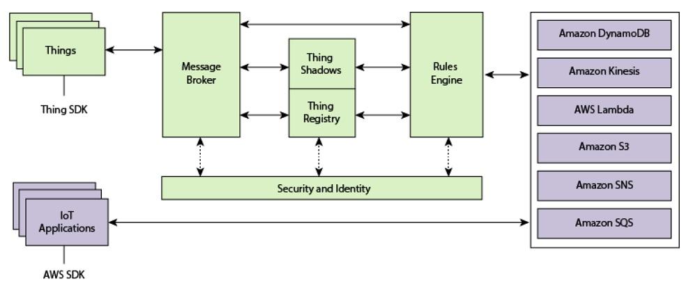 Figura 1: Come funziona l'AWS IoT.