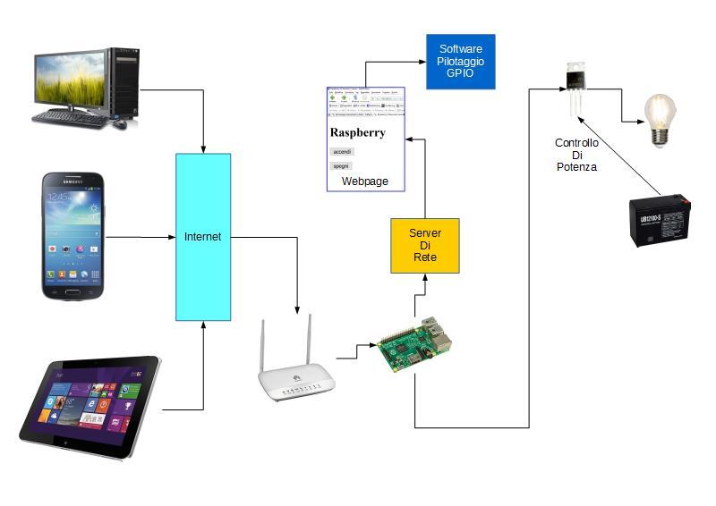 Figura 1: Il diagramma logico del nostro progetto IoT.