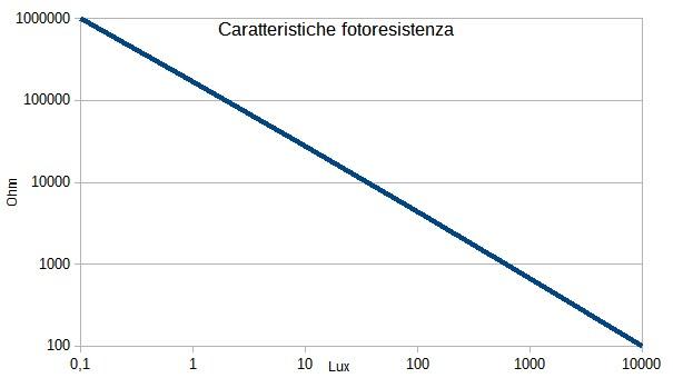 Figura 1: Andamento del valore ohmico di una tipica fotoresistenza al variare della luce.