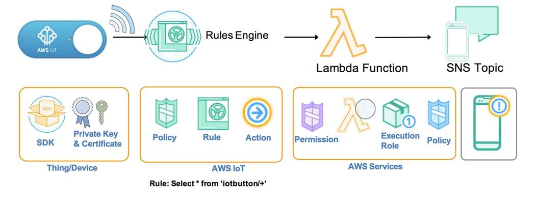 Figura 3: logica del pulsante AWS IoT.