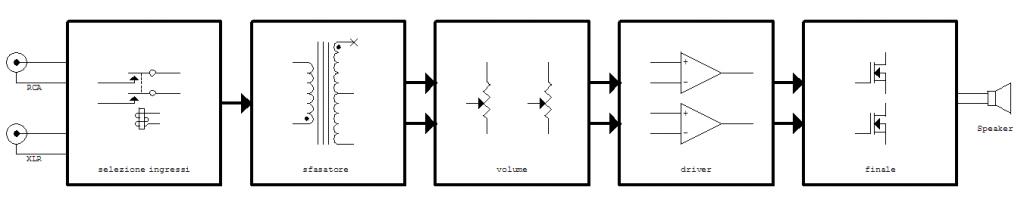 Catena di amplificazione del HPA100.
