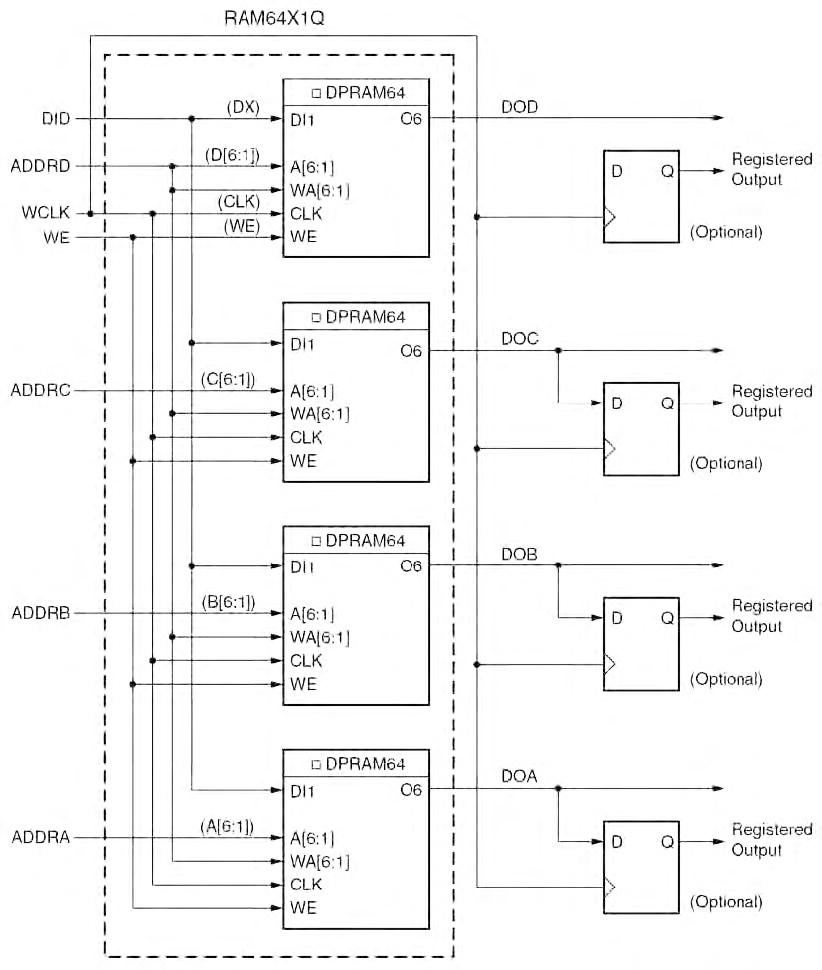 Figura 3. Configurazione RAM 64x1 a Quattro porte
