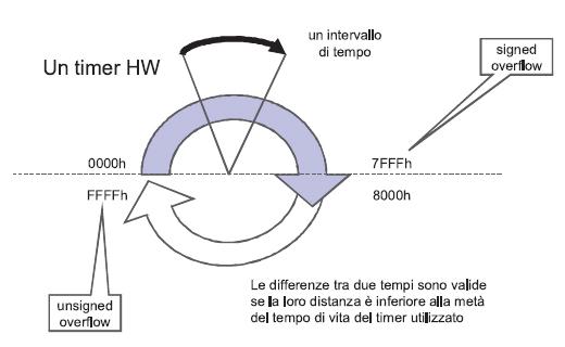 Figura 2. Gestione del tempo utilizzando un timer circolare