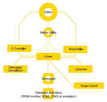 Figura 1. I blocchi funzionali di IAR Embedded Workbench
