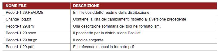 Tabella 1. I file contenuti nel pacchetto SRecord