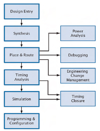 Figura 1. Quando il proprio progetto è basato su logiche programmabili è necessario seguire fasi di progetto ben precise. Il software Quartus II, messo a disposizione da Altera, offre soluzioni efficienti e semplici che assistono il progettista in ciascuna di tali fasi