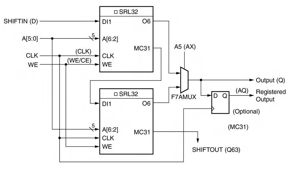 Figura 4. Implementazione di un registro a scorrimento a 64 bit usando due LUT