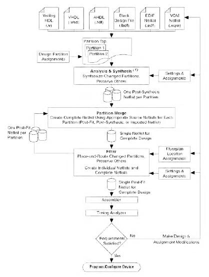 Figura 3. La compilazione incrementale (o partizionata) presenta l'indubbio vantaggio di semplificare l'intero processo di progettazione del codice, poiché solo le parti interessate dalle modifiche saranno ricompilate