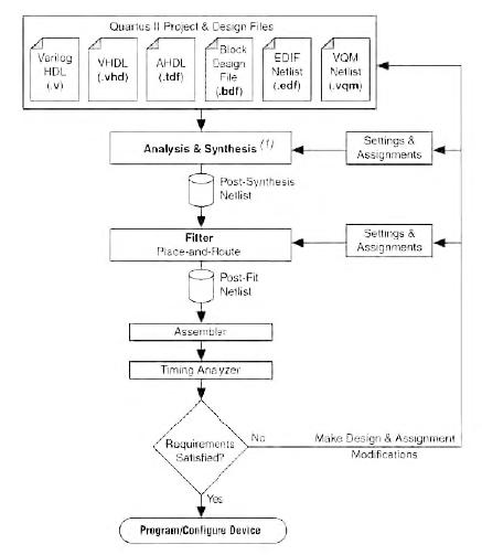 Figura 2. La compilazione non partizionata presenta lo svantaggio di dover, ad ogni modifica del progetto, ricompilare tutto il codice con conseguente perdita di tempo e di effecienza