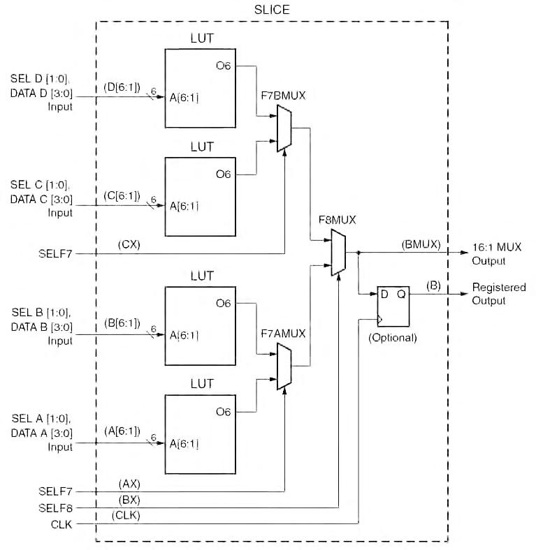 Figura 5. Multiplexer 16:1 realizzato con una sola slice