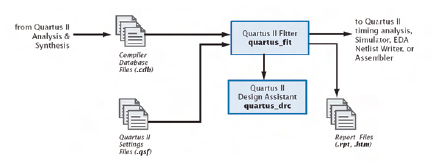 Figura 7. Il processo di Place&Routing trasforma le specifiche iniziali nella implementazione hardware della FPGA