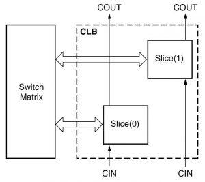 Figura 1. Struttura e connessioni dei CLB