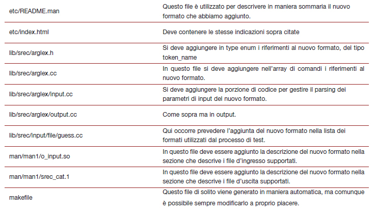 Tabella 2. Ulteriori file da modificare per aggiungere nuovi formati