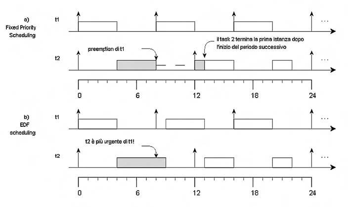 Figura 1. Una schedulazione basata su RM (a) e la corrispondente schedulazione EDF (b)