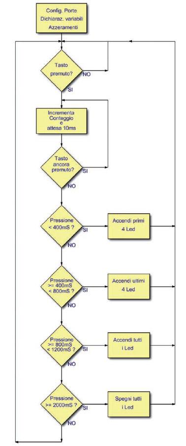 Figura 3: flow chart.