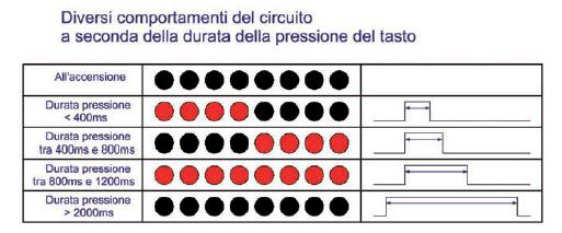 Figura 2: i diversi comportamenti del circuito.
