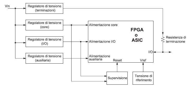 Figura 1 Tipica soluzione utilizzata per l'alimentazione di FPGA e ASIC
