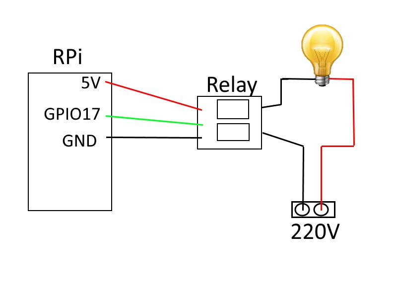 Figura 4: schema relay