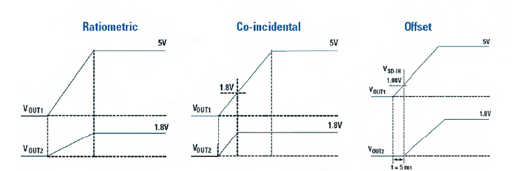 Figura 3. Tipi di sequenze di attivazione e opzioni di tracciatura