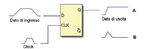 Figura 1: un FF pilotato in modo non corretto può dare origine al fenomeno della metastabilità.