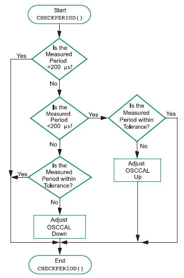 Figura 4. Algoritmo di autocalibrazione