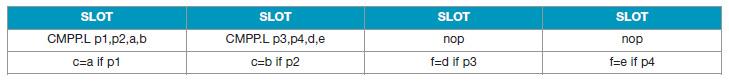 Tabella 2. Articolazione per VLIW in 4 bundle per if-conversion