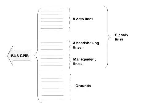 Figura 2. BUS GPIB, linee e segnali