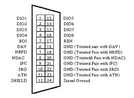 Figura 3. BUS GPIB, linee e segnali
